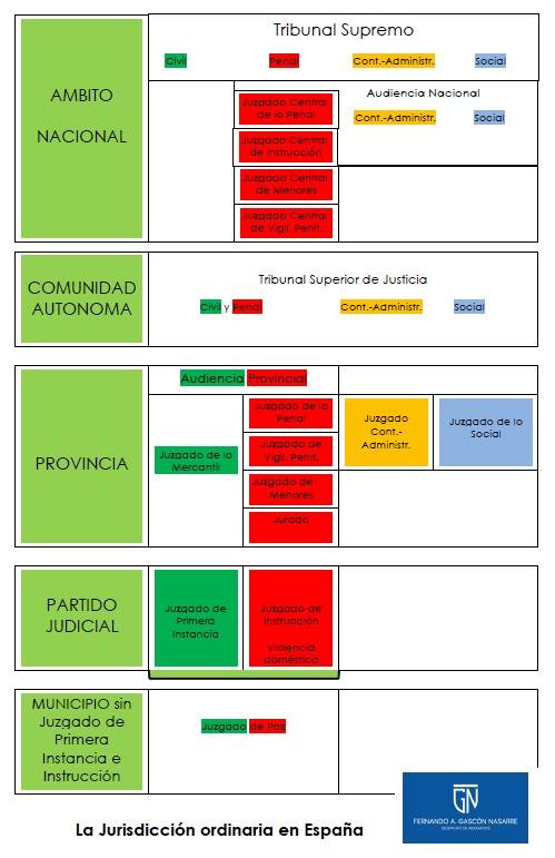 La Planta Judicial En España Y Las Jurisdicciones Despacho